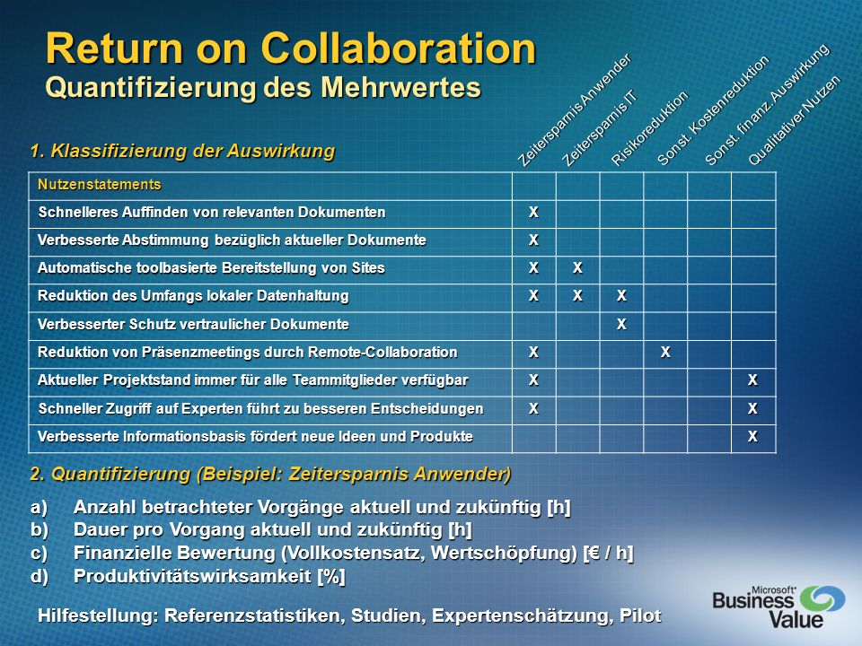 Return on Collaboration Quantifizierung des Mehrwertes