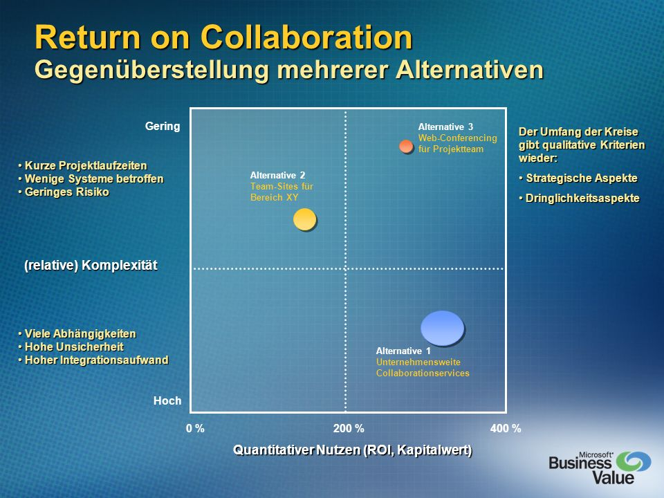 Return on Collaboration Gegenüberstellung mehrerer Alternativen