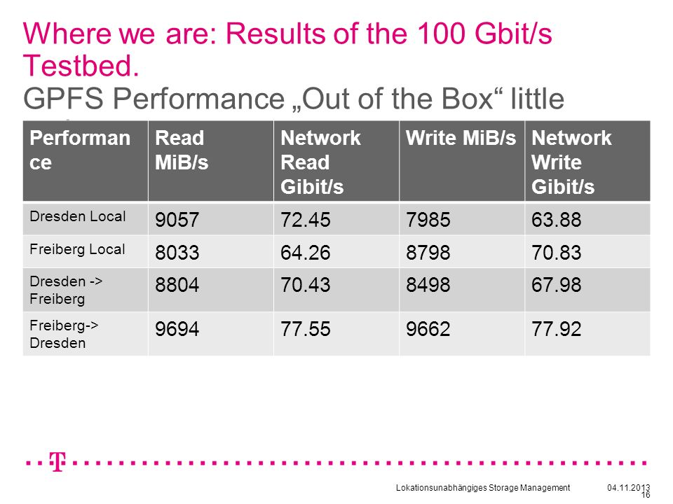 Where we are: Results of the 100 Gbit/s Testbed