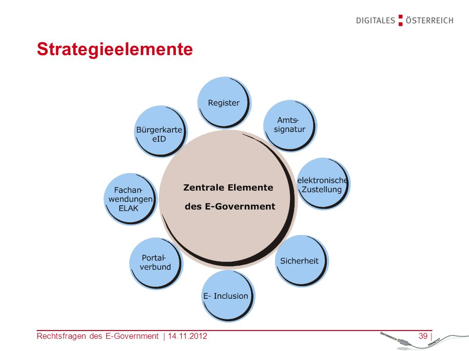 Strategieelemente Rechtsfragen des E-Government |