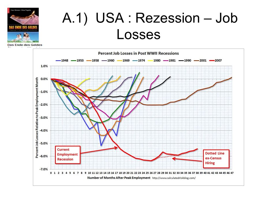 A.1) USA : Rezession – Job Losses