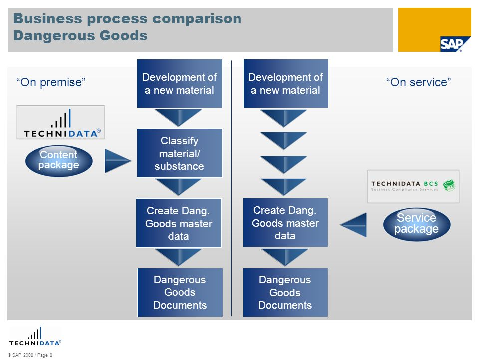 Business process comparison Dangerous Goods