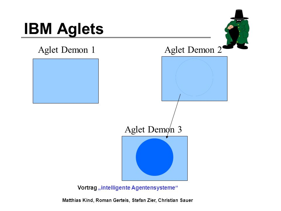 IBM Aglets Aglet Demon 1 Aglet Demon 2 Aglet Demon 3