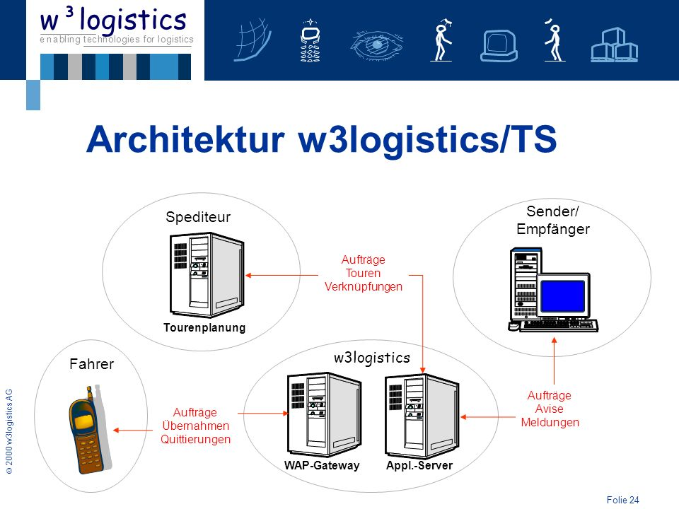 Architektur w3logistics/TS