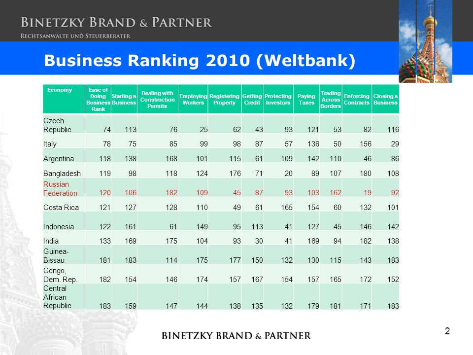Business Ranking 2010 (Weltbank)