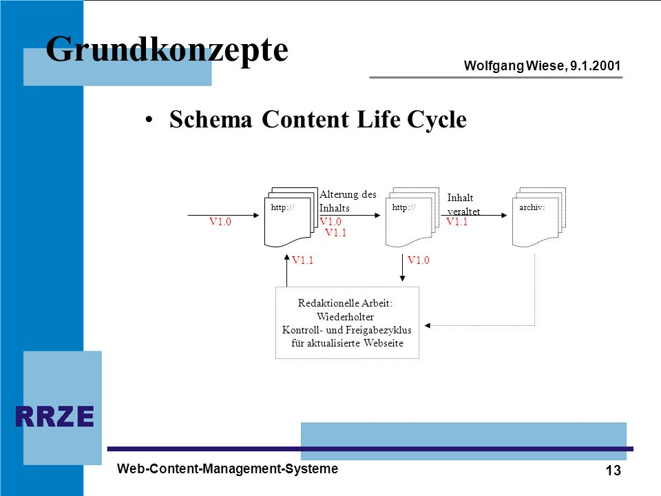 Grundkonzepte Schema Content Life Cycle Web-Content-Management-Systeme