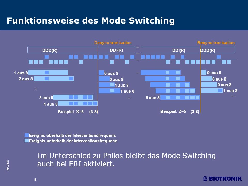 Funktionsweise des Mode Switching