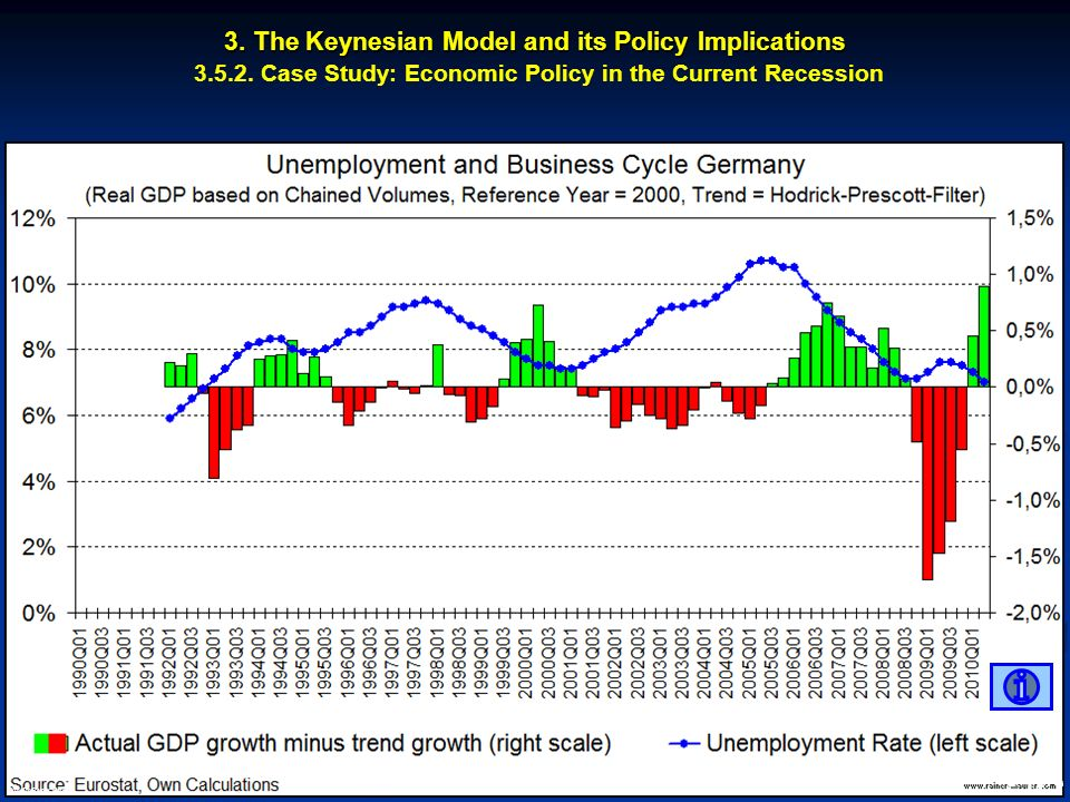 3. The Keynesian Model and its Policy Implications