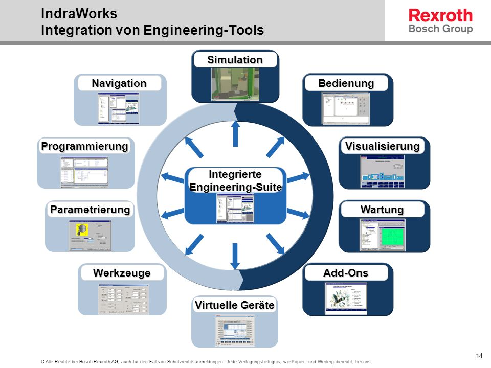 IndraWorks Integration von Engineering-Tools