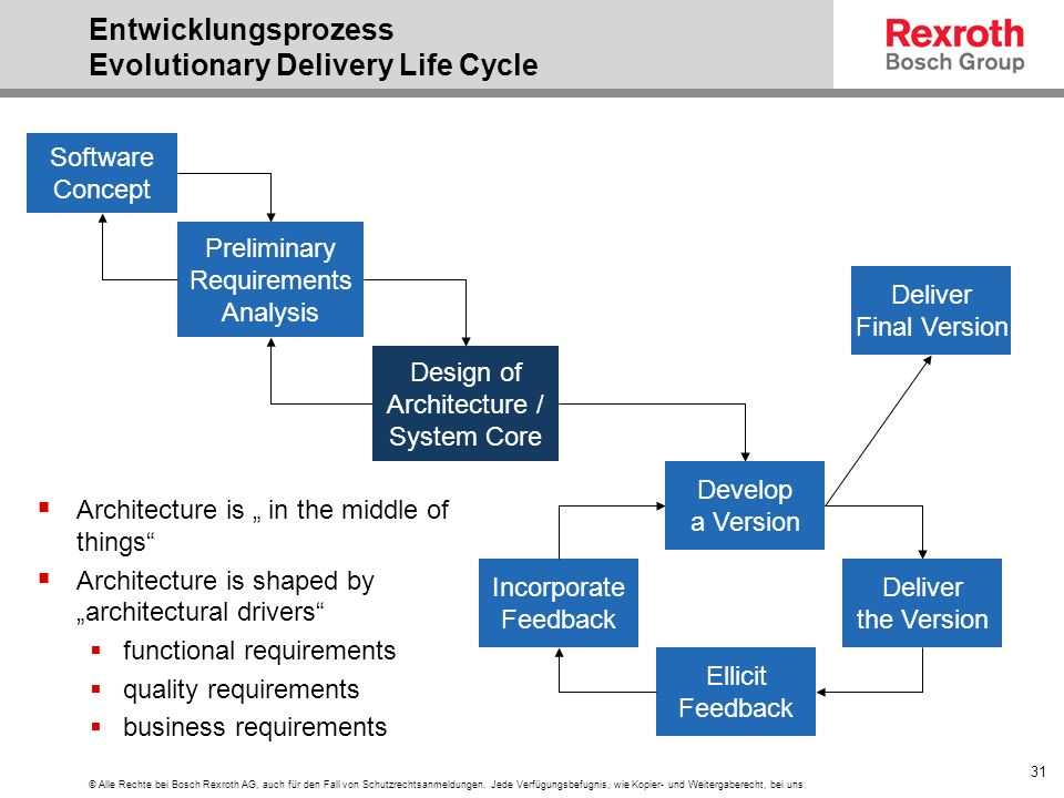 Entwicklungsprozess Evolutionary Delivery Life Cycle