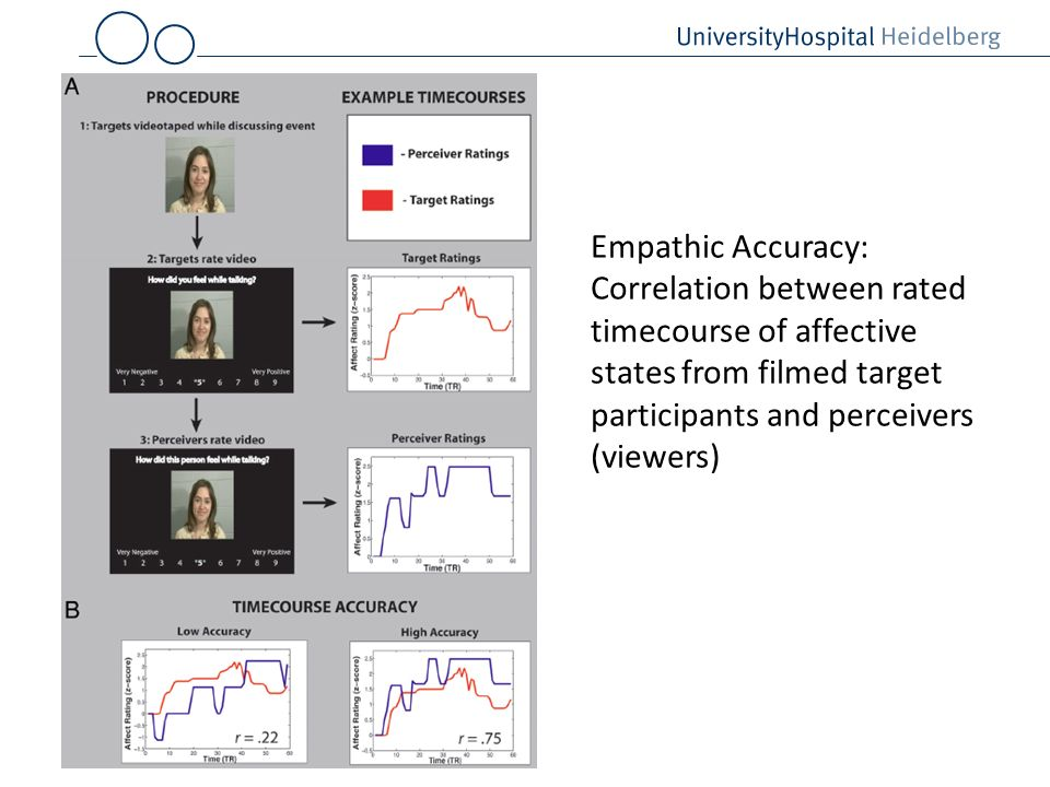 Empathic Accuracy: Correlation between rated timecourse of affective states from filmed target participants and perceivers (viewers)