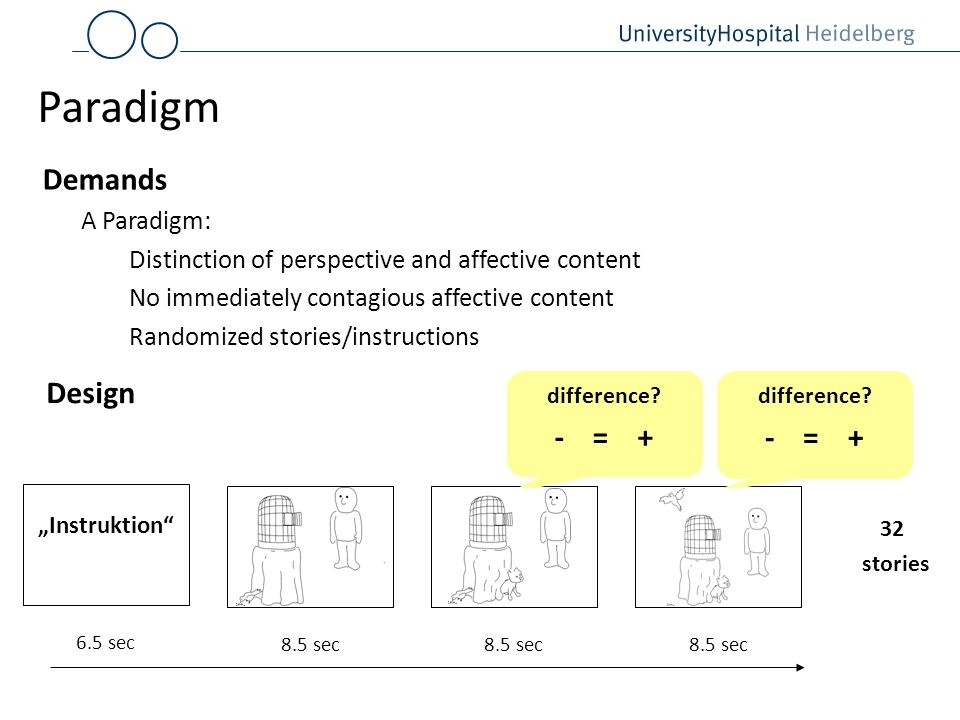 Paradigm Demands Design - = + - = + A Paradigm: