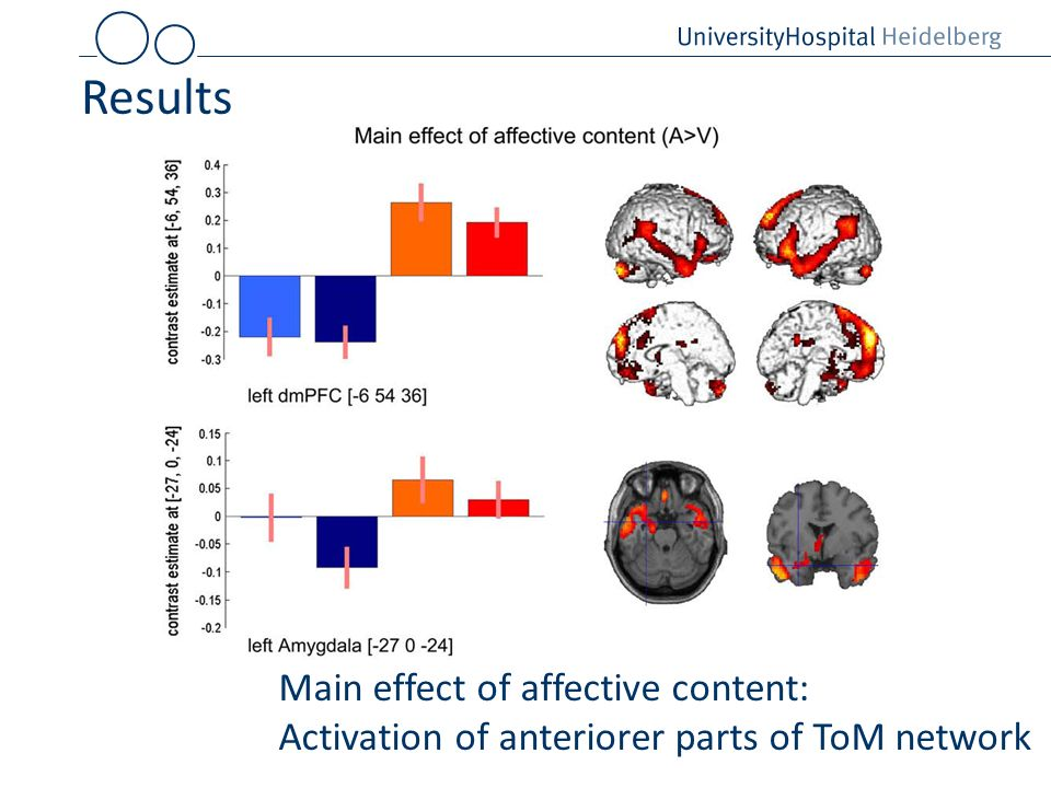 Results Main effect of affective content: