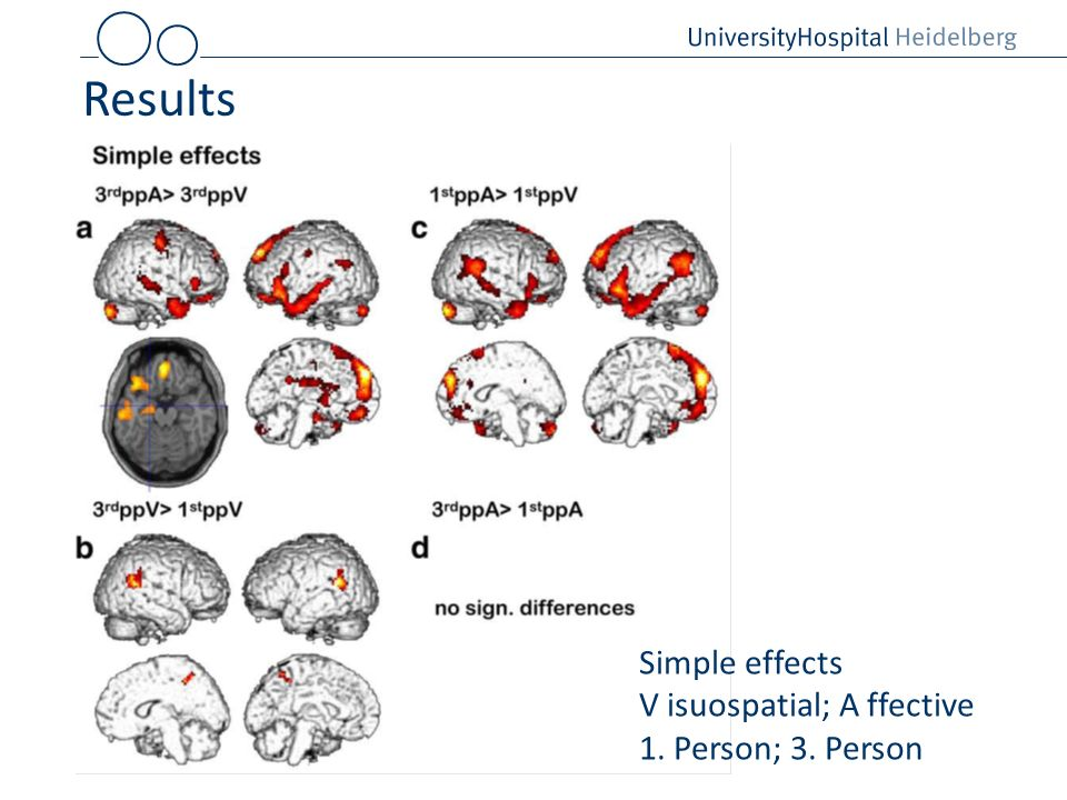 Results Simple effects V isuospatial; A ffective 1. Person; 3. Person