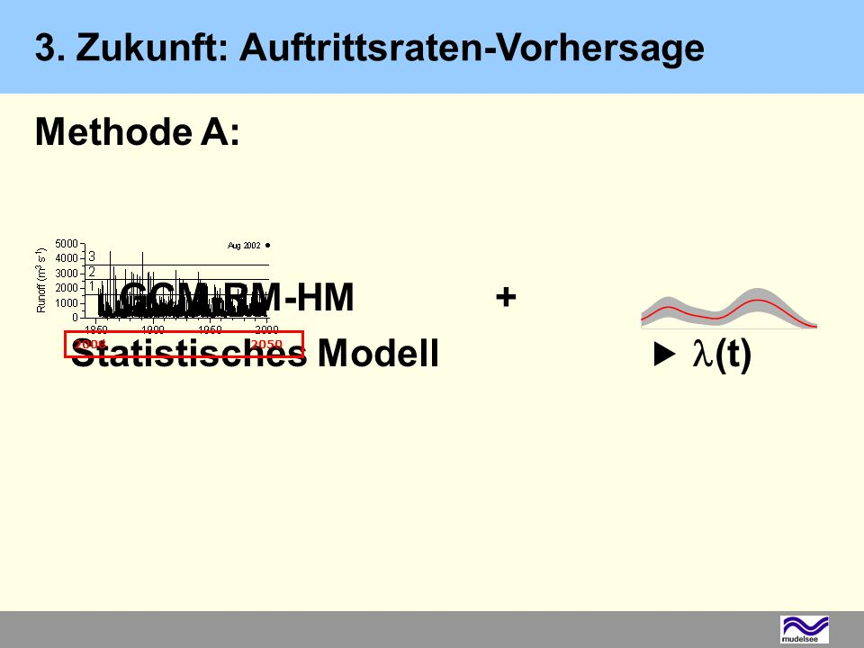 Methode A: GCM-RM-HM + Statistisches Modell  (t)
