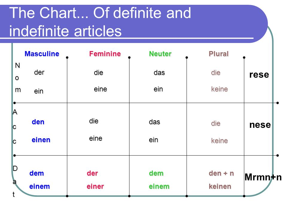 The Chart... Of definite and indefinite articles