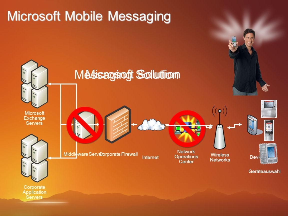 Microsoft Mobile Messaging