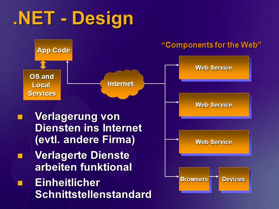 .NET - Design Web Service. App Code. Components for the Web OS and. Local Services. Internet.