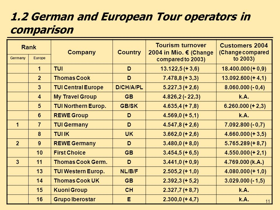 1.2 German and European Tour operators in comparison