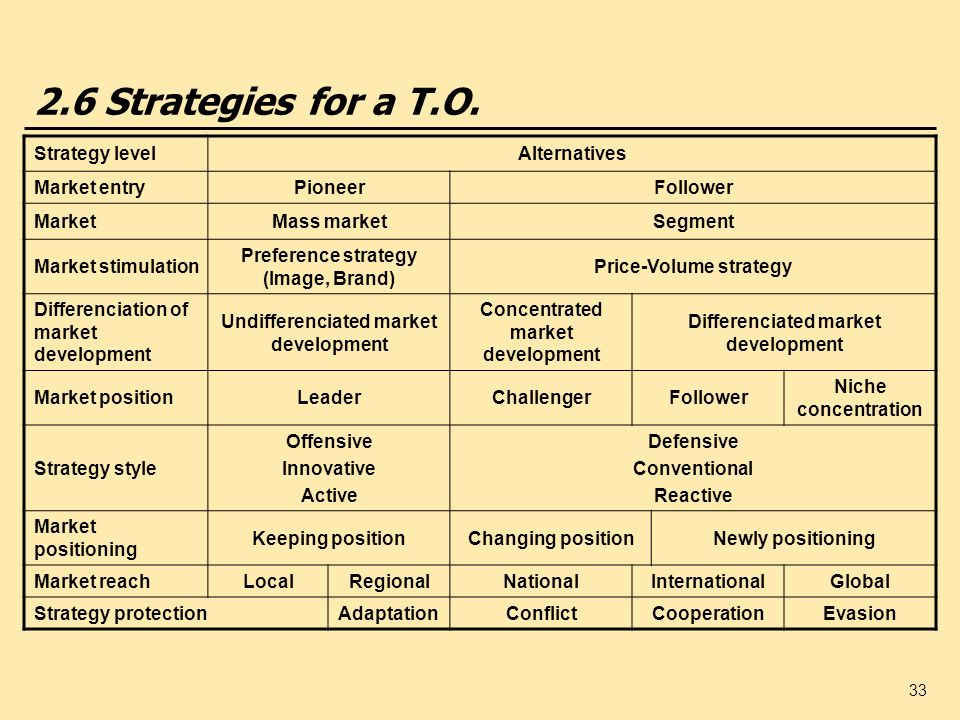 2.6 Strategies for a T.O. Strategy level Alternatives Market entry