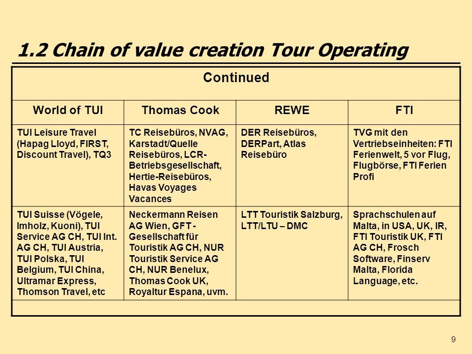 1.2 Chain of value creation Tour Operating