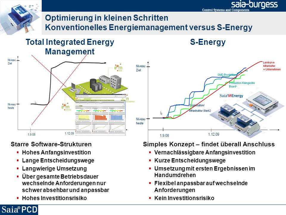 Total Integrated Energy Management