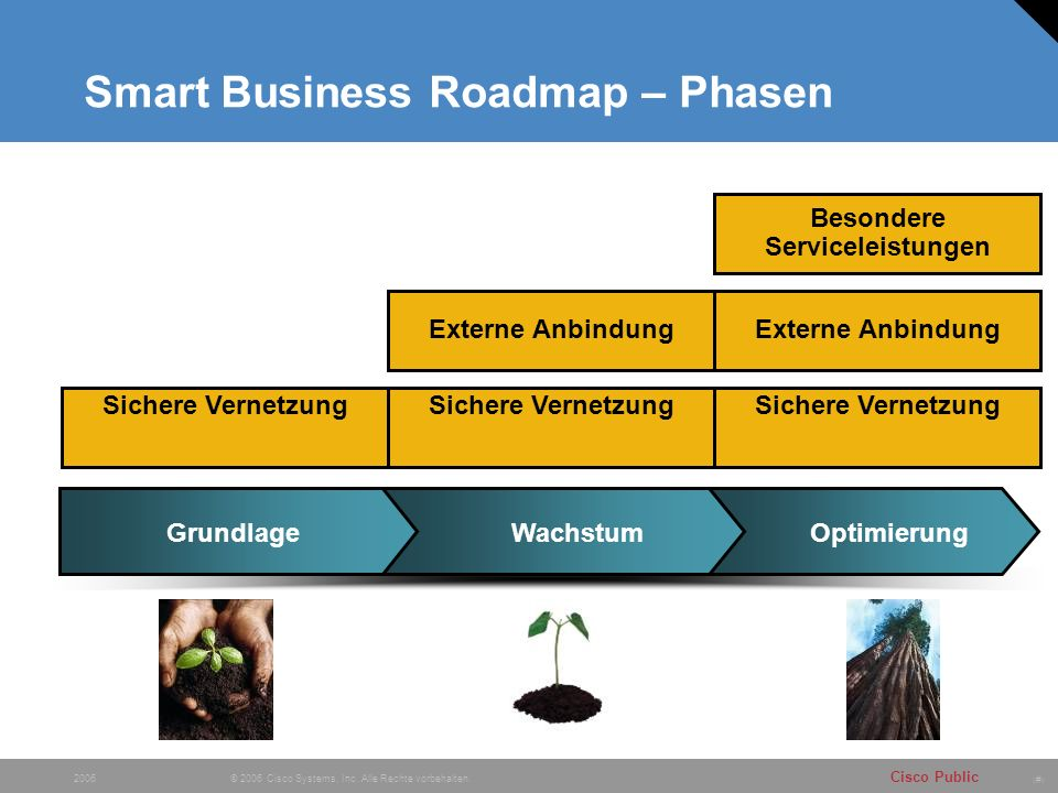 Smart Business Roadmap – Phasen