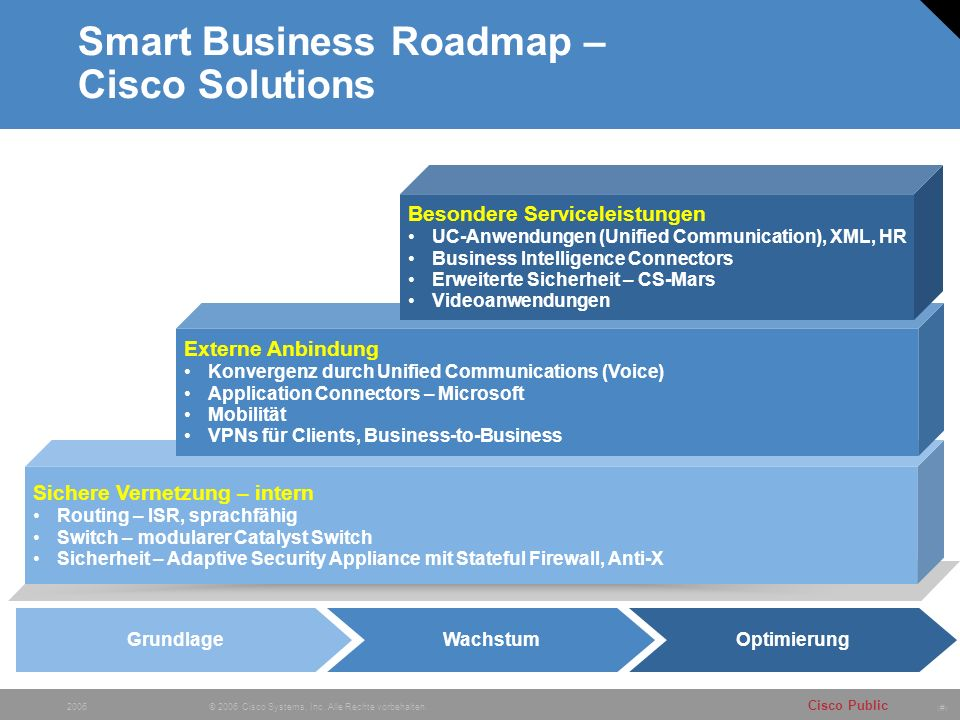 Smart Business Roadmap – Cisco Solutions