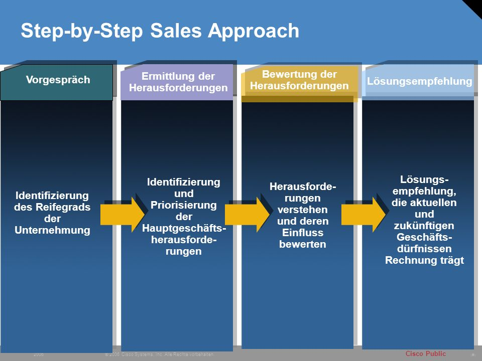 Step-by-Step Sales Approach