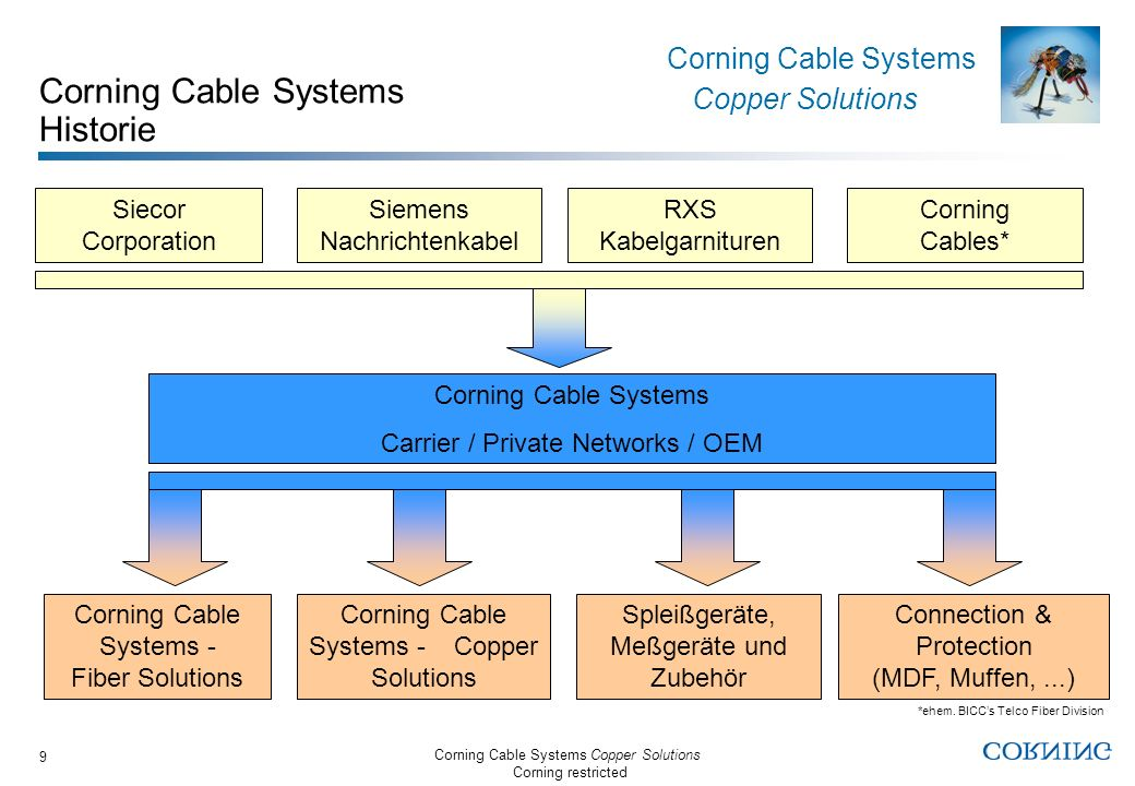 Corning Cable Systems Historie