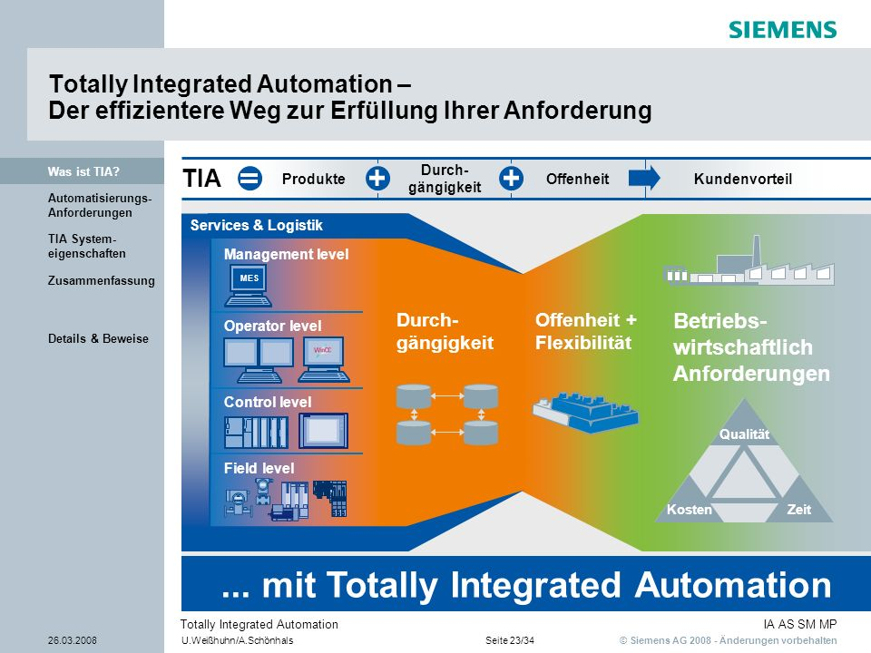 ... mit Totally Integrated Automation