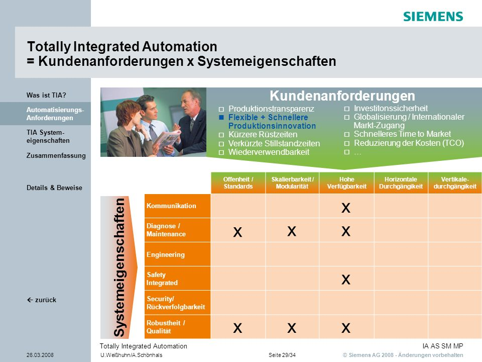 Kundenanforderungen Totally Integrated Automation = Kundenanforderungen x Systemeigenschaften. Was ist TIA
