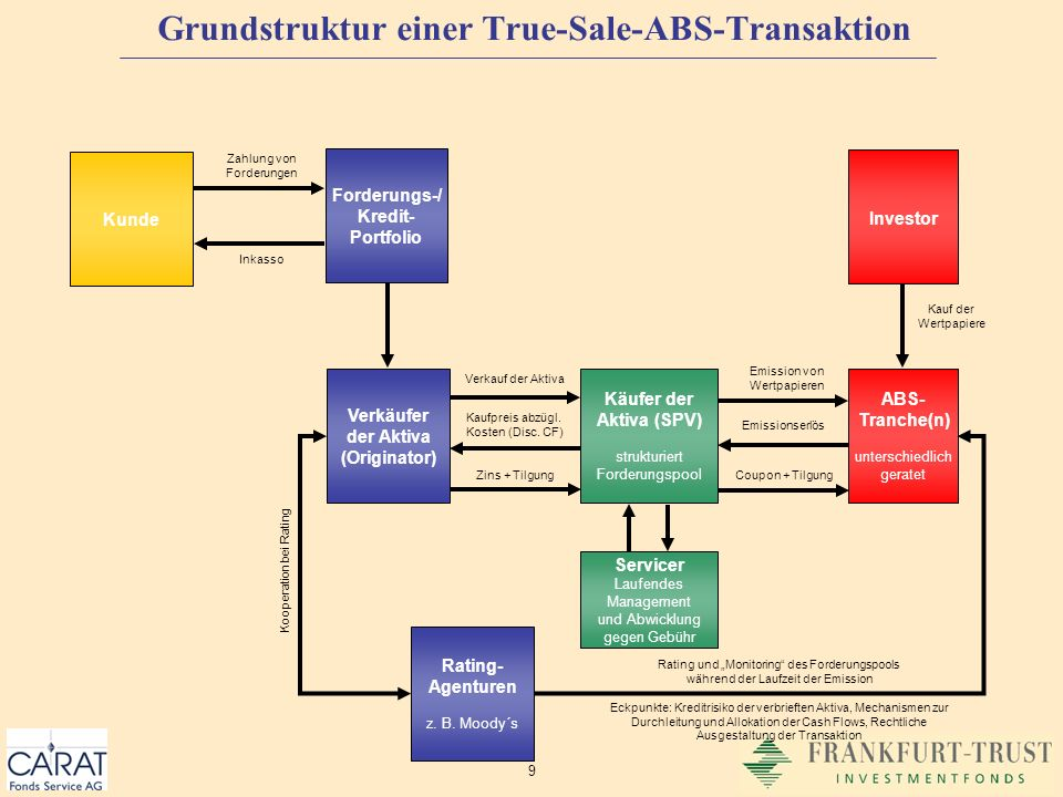 Grundstruktur einer True-Sale-ABS-Transaktion
