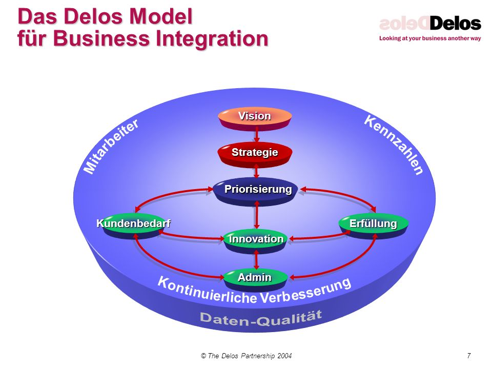 Das Delos Model für Business Integration
