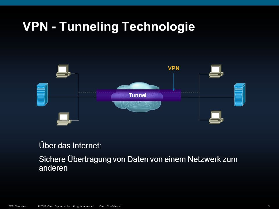 VPN - Tunneling Technologie