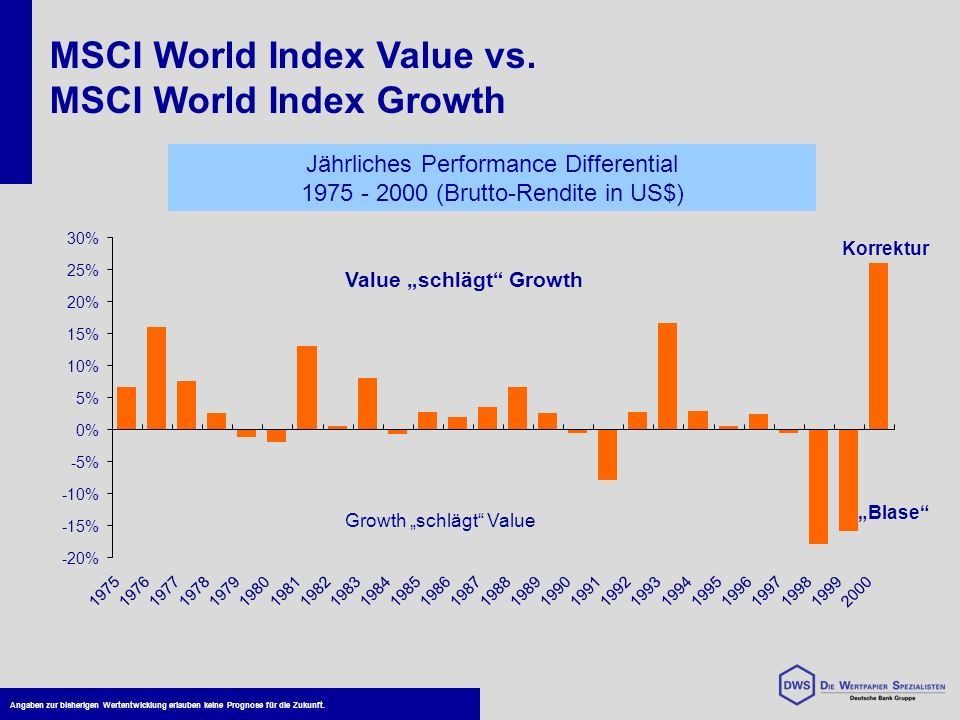 MSCI World Index Value vs. MSCI World Index Growth