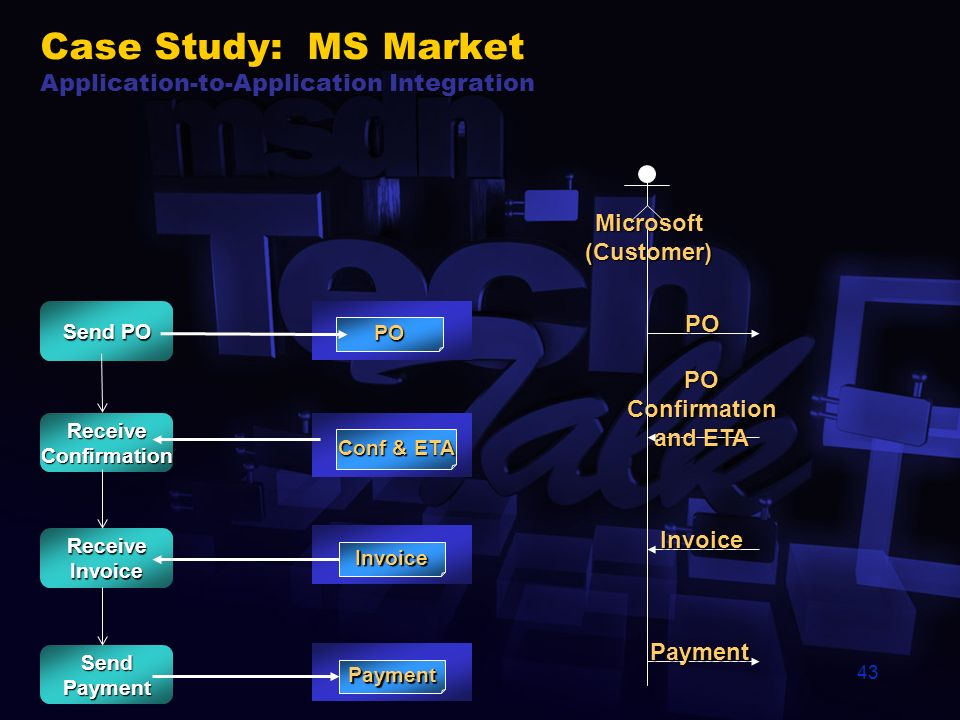Case Study: MS Market Application-to-Application Integration