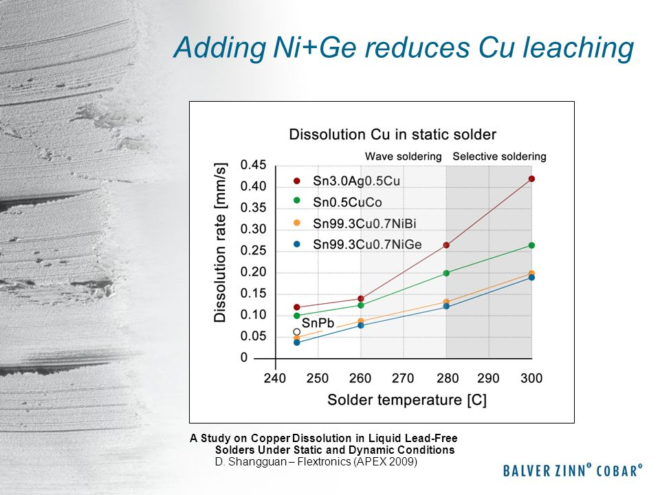 Adding Ni+Ge reduces Cu leaching
