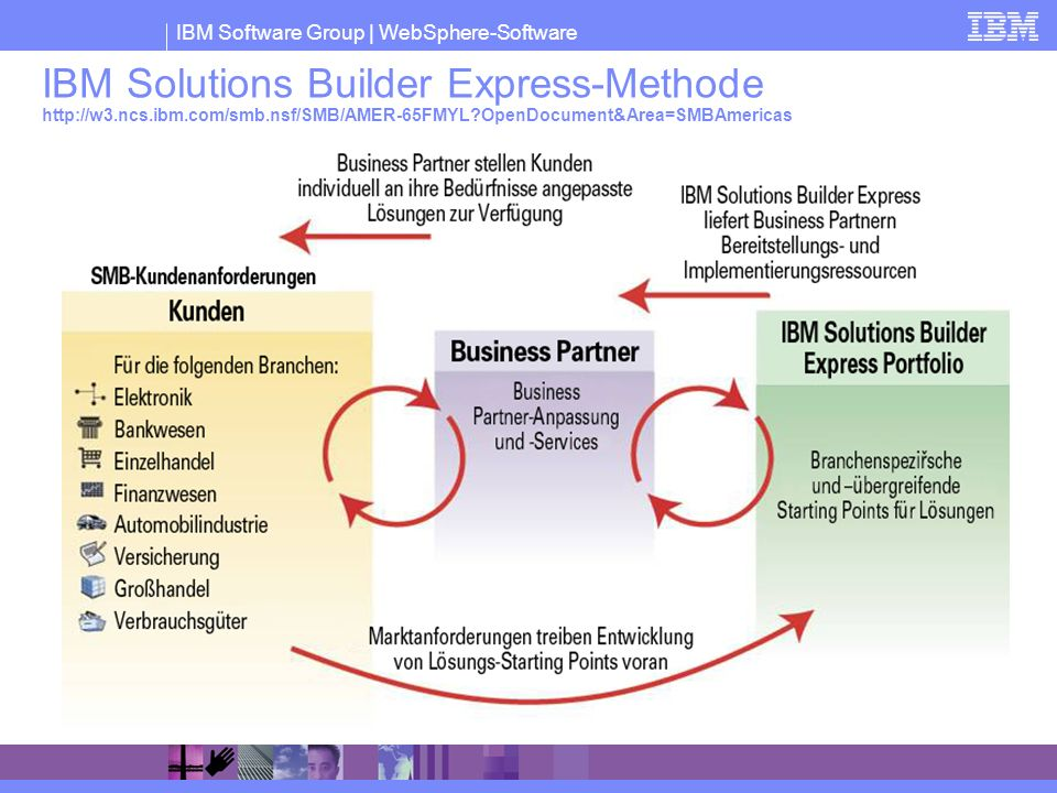 IBM Solutions Builder Express-Methode   ncs. ibm. com/smb