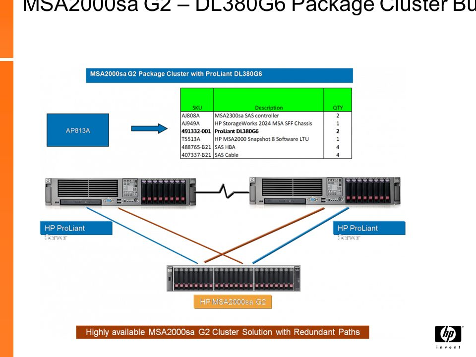 MSA2000sa G2 – DL380G6 Package Cluster Bundle