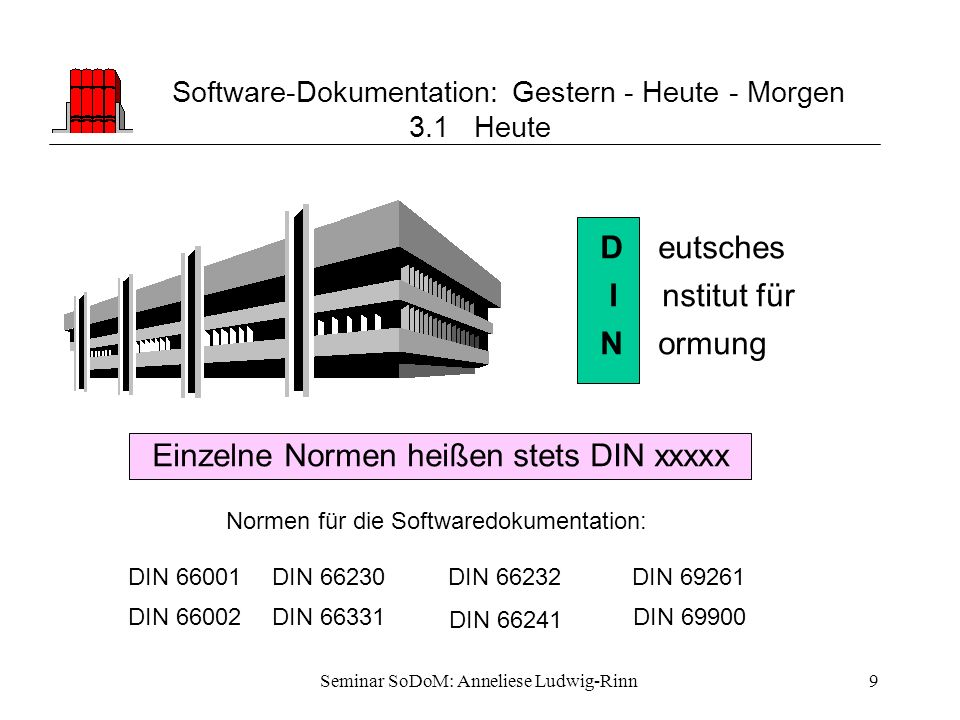 Software-Dokumentation: Gestern - Heute - Morgen 3.1 Heute