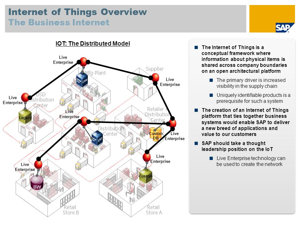 Internet of Things Overview The Business Internet