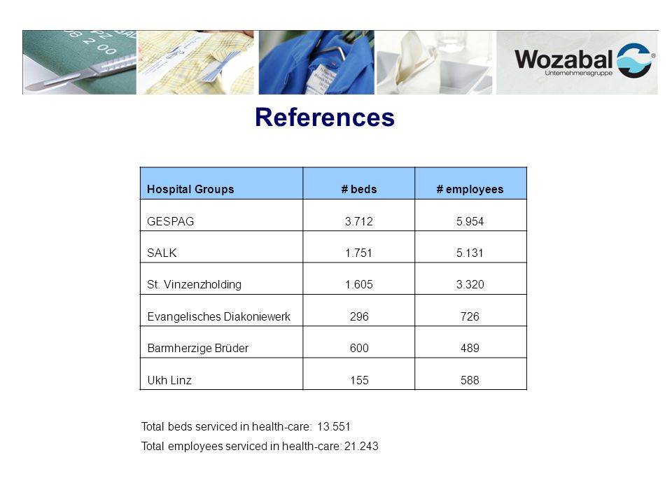 References Hospital Groups # beds # employees GESPAG 3.712 5.954 SALK
