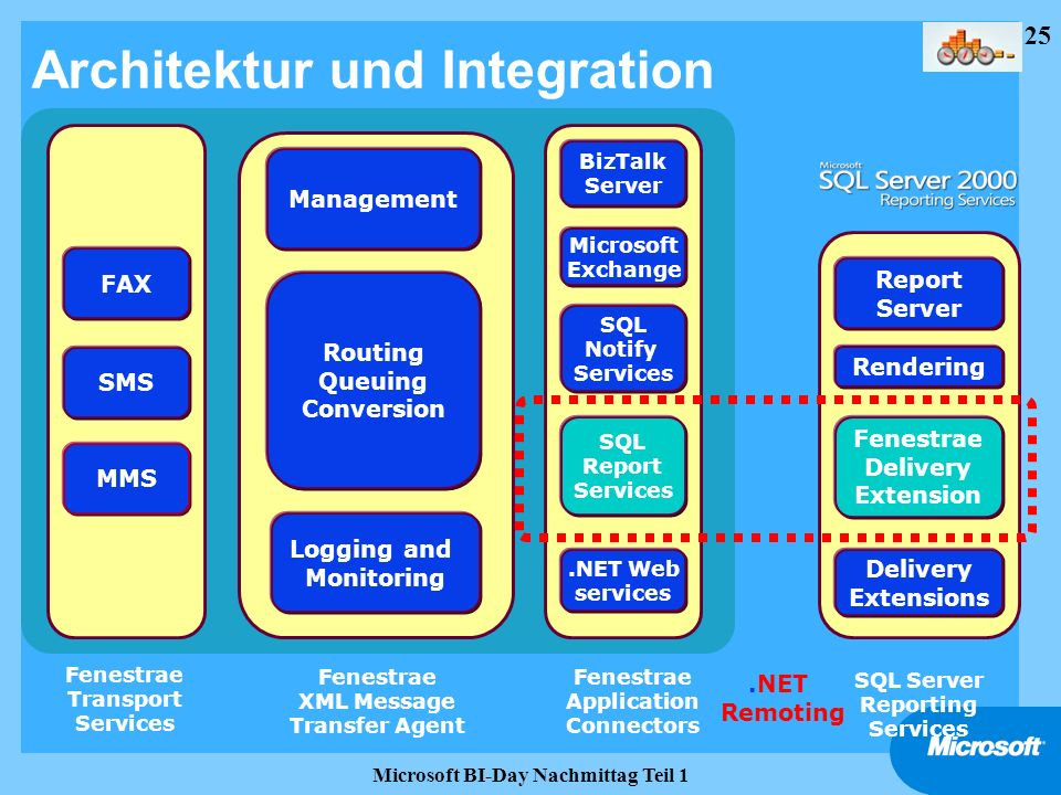 Architektur und Integration