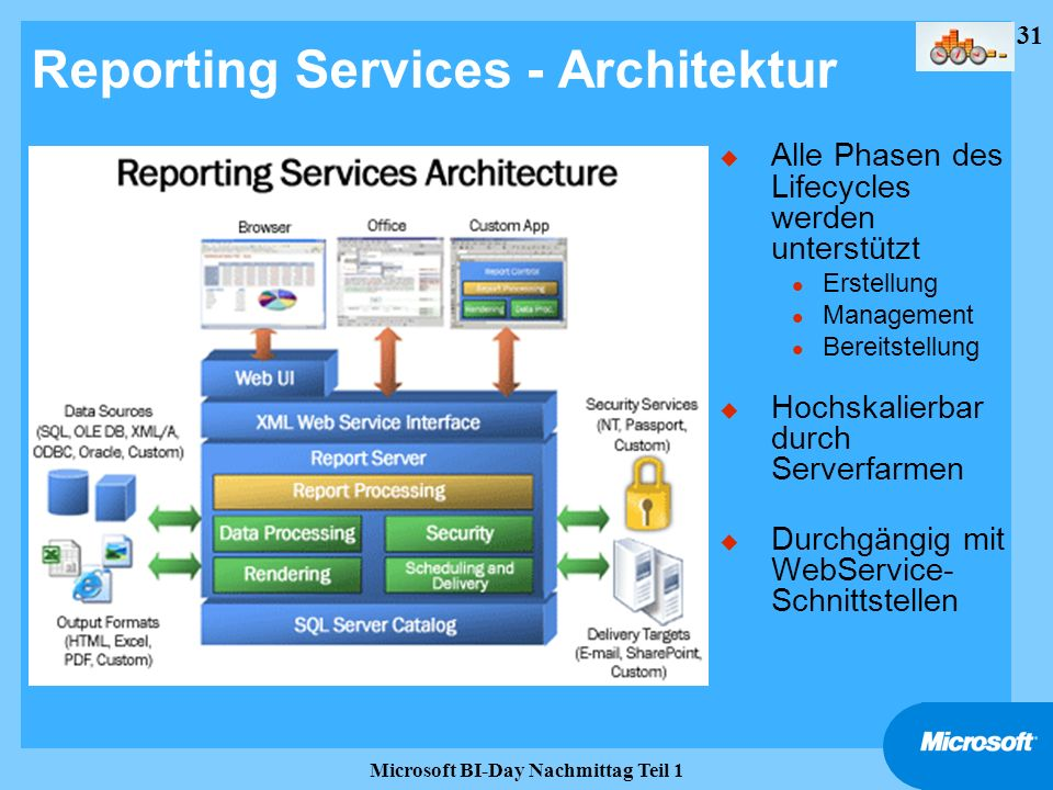 Reporting Services - Architektur