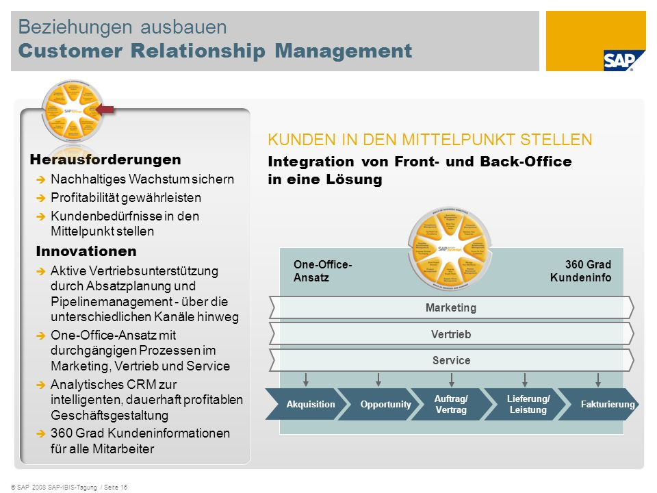 Beziehungen ausbauen Customer Relationship Management