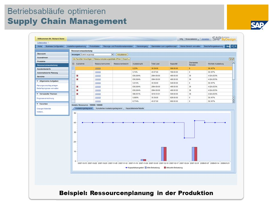 Betriebsabläufe optimieren Supply Chain Management
