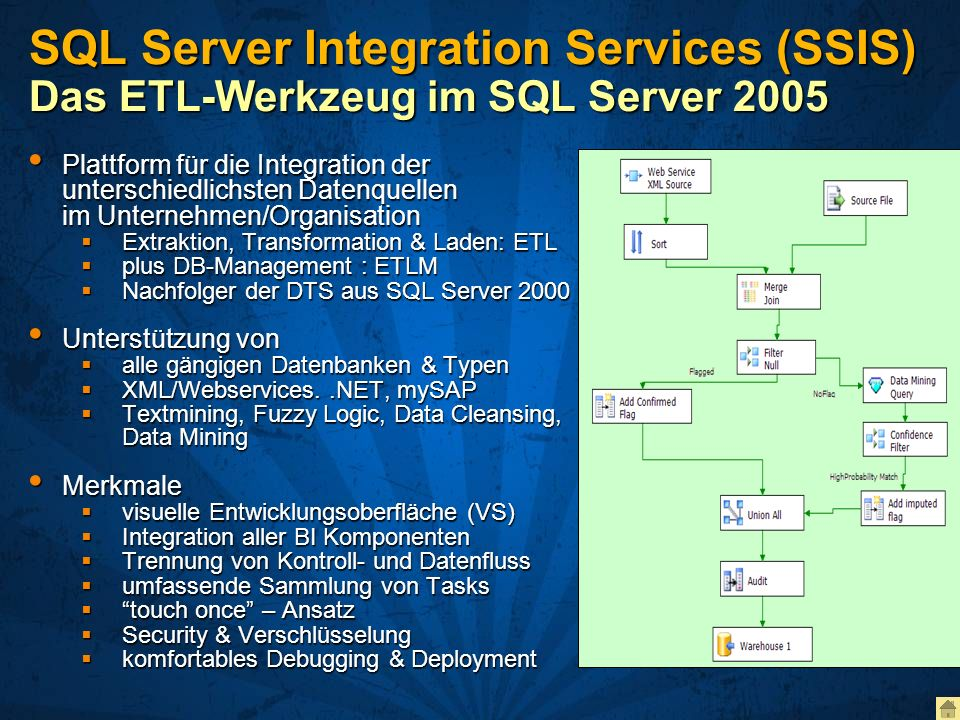 SQL Server Integration Services (SSIS) Das ETL-Werkzeug im SQL Server 2005