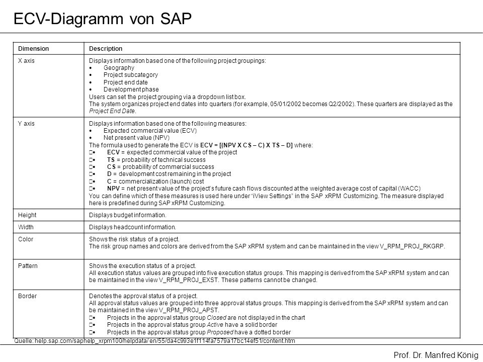 ECV-Diagramm von SAP Dimension Description X axis