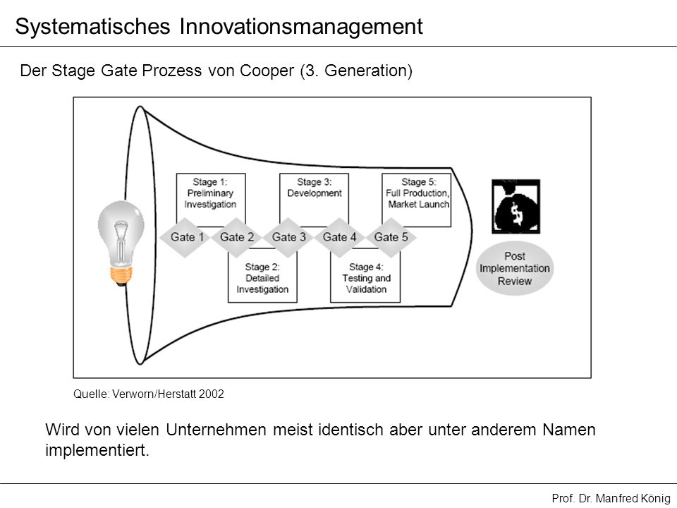 Systematisches Innovationsmanagement